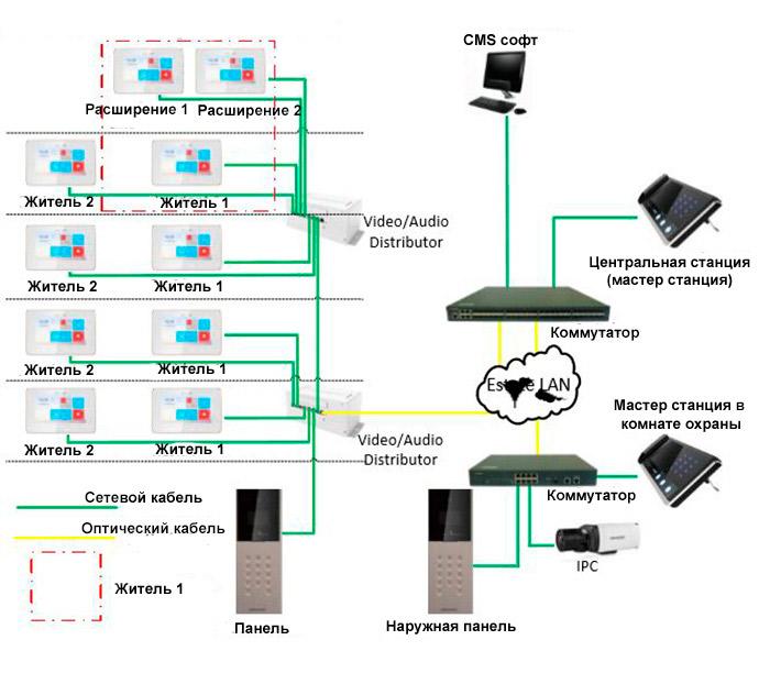 IP видеодомофон DS-KH6210-L купить