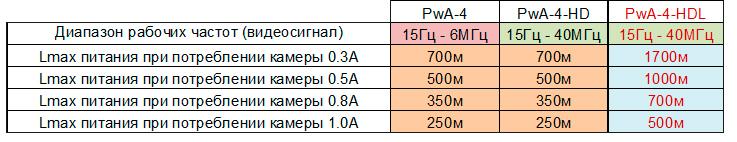 TWIST-PwA-4-HDL купить