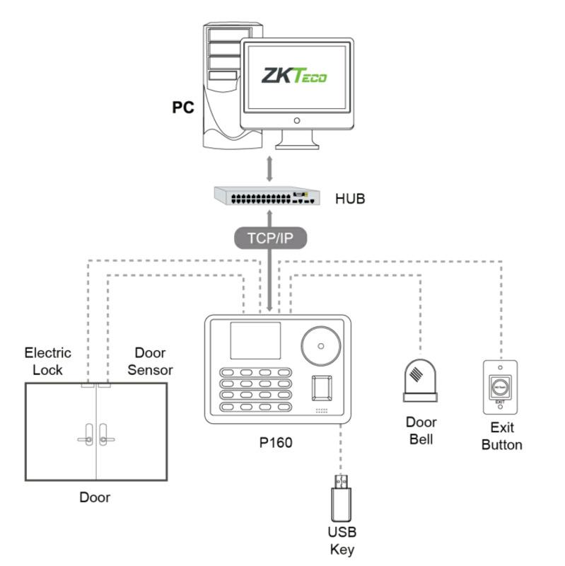 Терминал контроля доступа по венам и отпечаткам ZKTeco