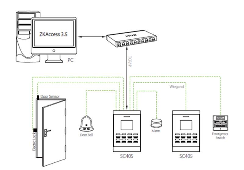 Биометрический контроллер ZKTeco SC405