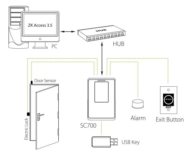 Биометрический контроллер ZKTeco SC700
