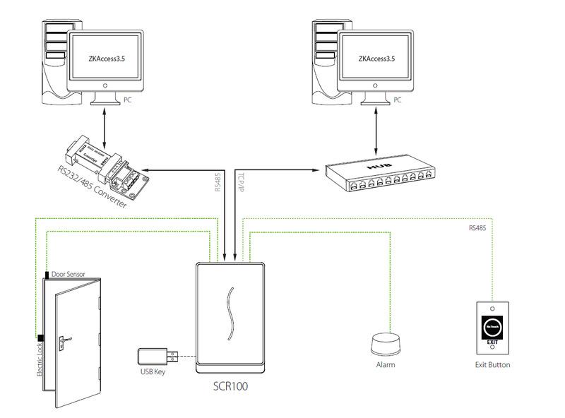 Биометрический контроллер ZKTeco SCR100